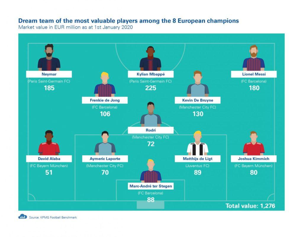 Ευρωπαικό ποδόσφαιρο: αύξηση εσόδων (KPMG) | ΠΕΡΙΟΔΙΚΟ